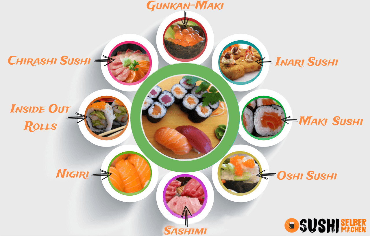 Folgende Sushi Arten bzw. Sorten gibt es